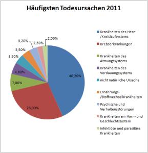 Todesursachen 2011