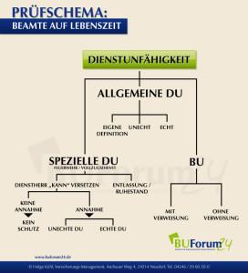 Dienstunfaehigkeit_Spezielle_Dienstunfaehigkeit_BU_Grafik